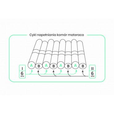 Materac przeciwodleżynowy pneumatyczny komorowy BioFlote3000 schemat działania